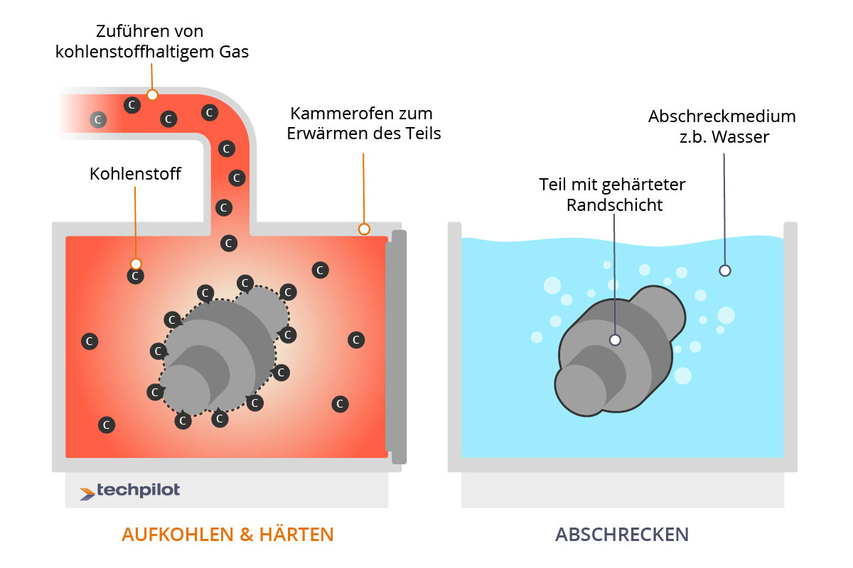 Einsatzhärten per Gasatmosphäre