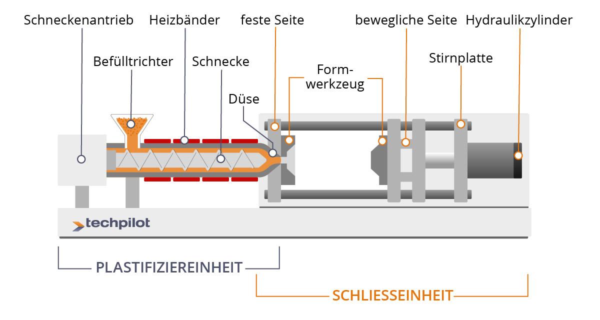 Aufbau einer Kunststoff-Spritzguss-Maschine