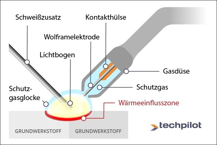 WIG-Schweißen Funktionsweise