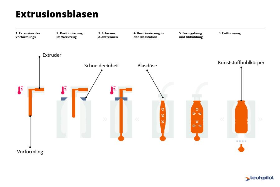 Blasformen Funktionsweise - Extrusionsblasen