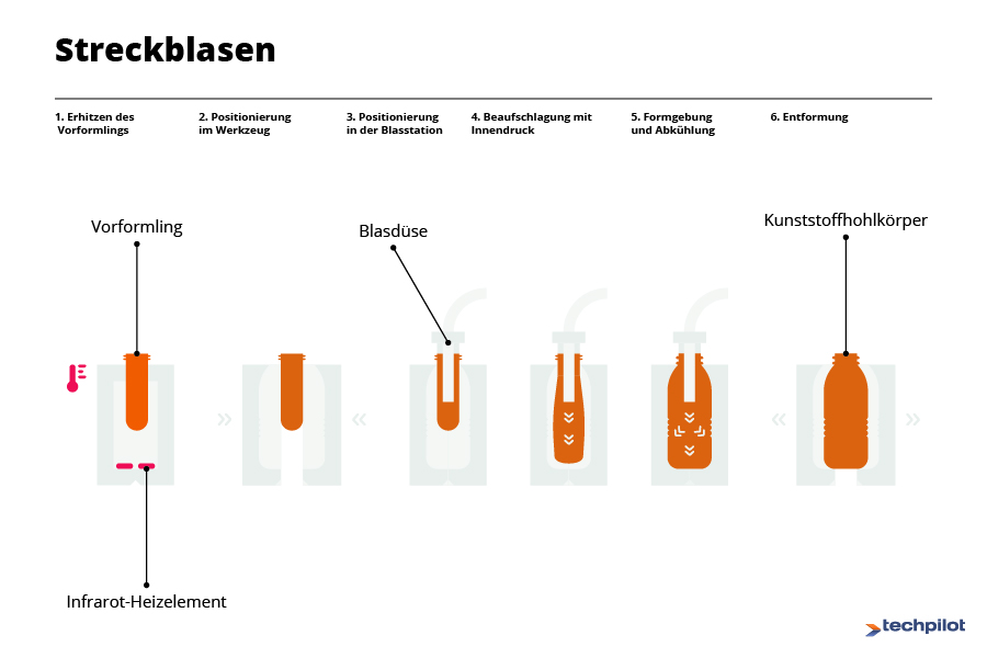 Blasformen Funktionsweise: Streckblasen