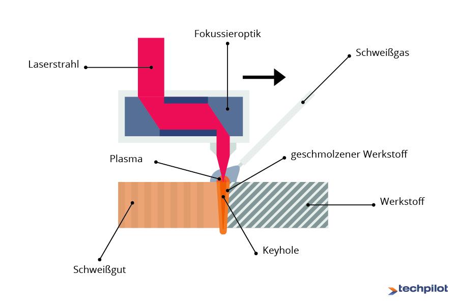 Laserschweißen Funktionsweise